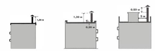 Определение высоты дымоотводящего канала для плоской крыши