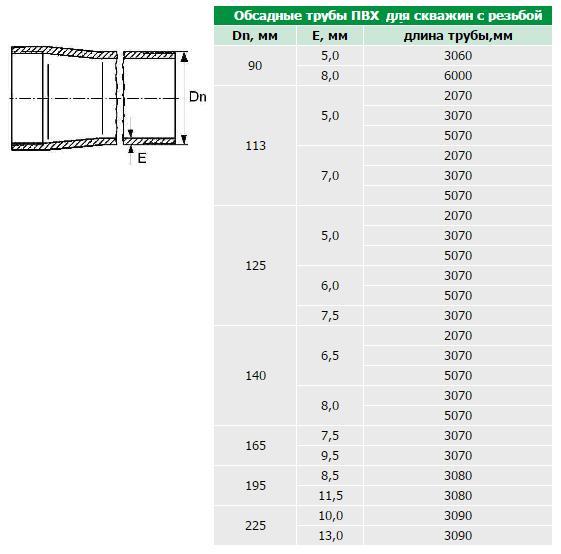 Диаметры выпускаемых труб можно найти в таблице