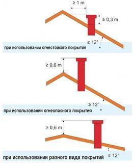 Правила расположения дымоходного канала на крыше бани