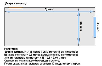 Как самостоятельно рассчитать площадь отапливаемого помещения