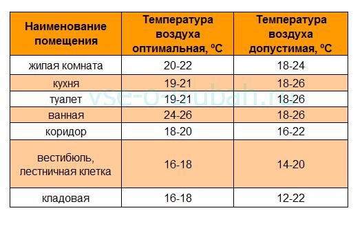 Оптимальный температурный режим в помещениях различного назначения