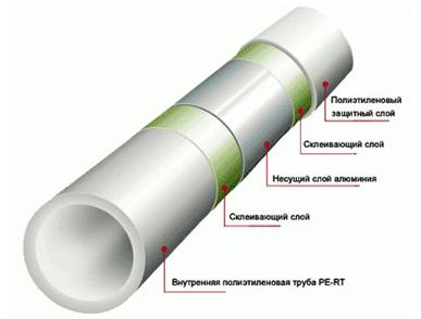 Металлопластиковая труба для пола с подогревом