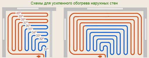 Схема укладки, применяемая для большего обогрева наружных стен