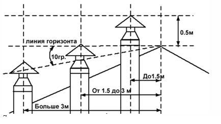 Определение длины дымоходного канала