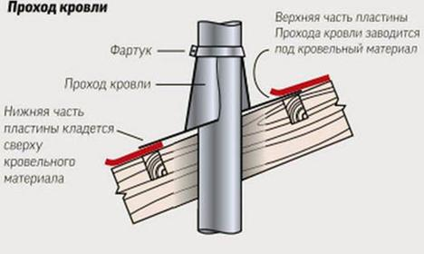 Схема правильного монтажа металлического фартука