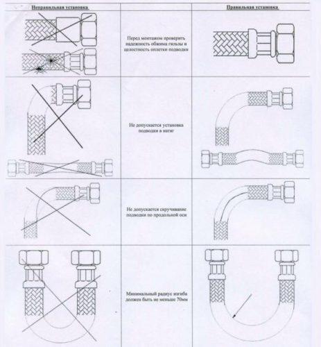 Правила подключения гибкого шланга подводки