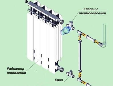 Схема правильной установки термостатного вентиля