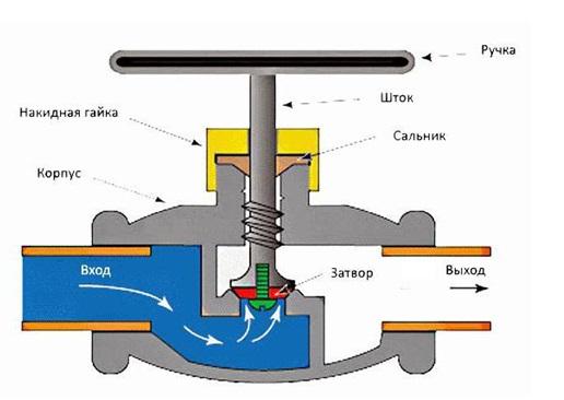 Принцип работы клапанного вентиля
