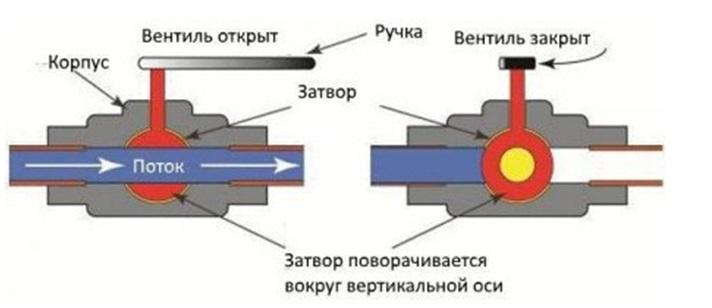 Принцип действия шарового вентиля