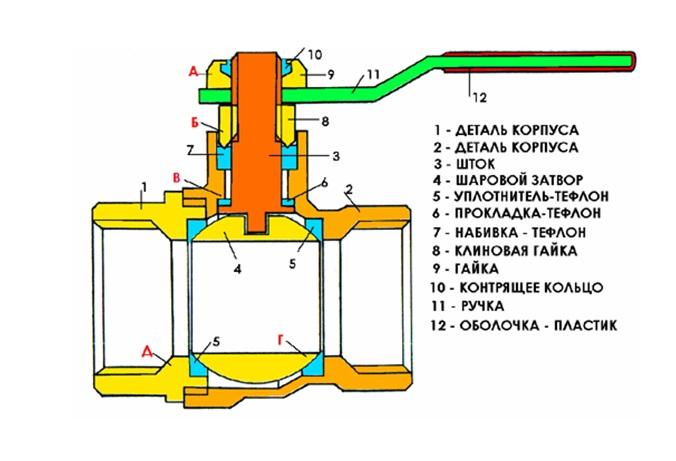Составляющие элементы конструкции вентиля