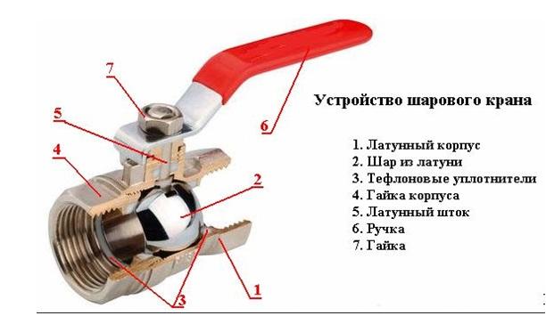 Основные элементы шарового вентиля