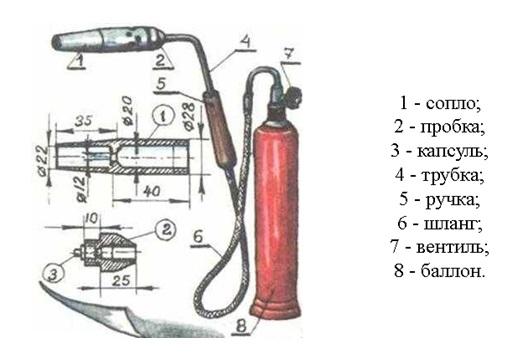Основные элементы газовой горелки для пайки труб