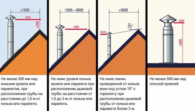 Правила определения длины дымохода на крыше