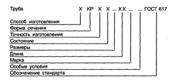 Условные обозначения на медной трубе