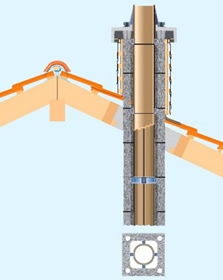 Правильная схема монтажа дымохода из асбестовых труб