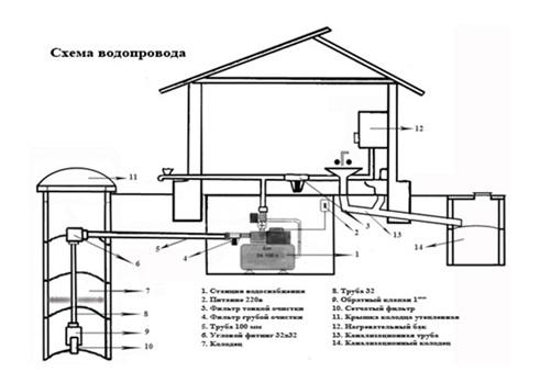 План водопроводной системы загородного дома