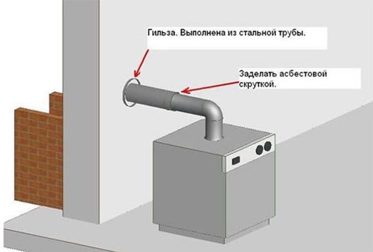 Правильный способ соединения трубы с отопительным прибором