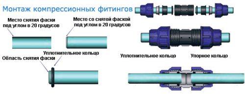 Монтаж компрессионных фитингов