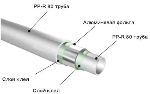 Композитная полипропиленовая труба