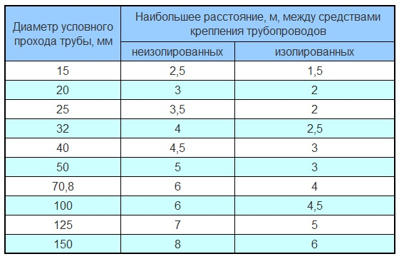 По этой таблице вы сможете найти расстояние между крепежами для конкретного диаметра закрепляемой трубы
