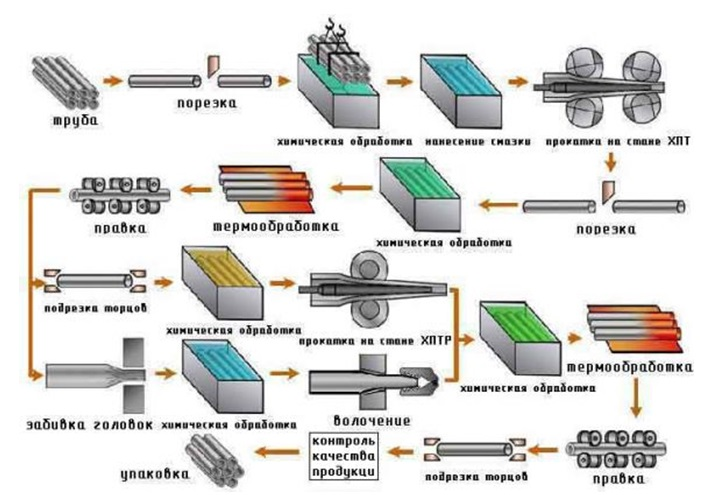 Процесс изготовления холоднодеформированных труб