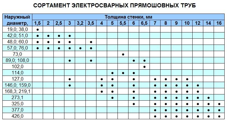 Основные размеры труб электросварных