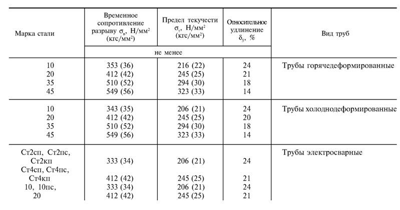 Механические свойства труб в зависимости от стали