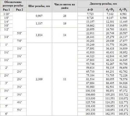 Таблица соотношения основного и дополнительных параметров