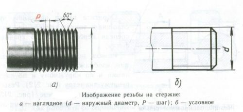 Основные параметры метрической резьбы