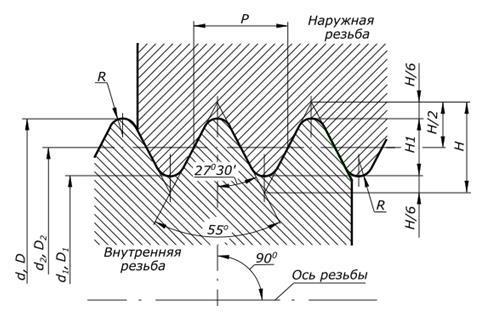 Чертеж цилиндрической резьбы в соответствии с ГОСТ