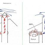 От чего зависит тяга дымохода, как ее рассчитать и усилить