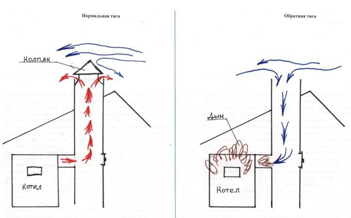 Процесс отвода продуктов горения