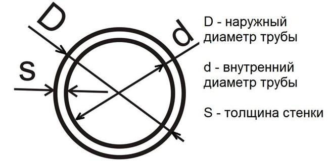 Основные параметры алюминиевых труб