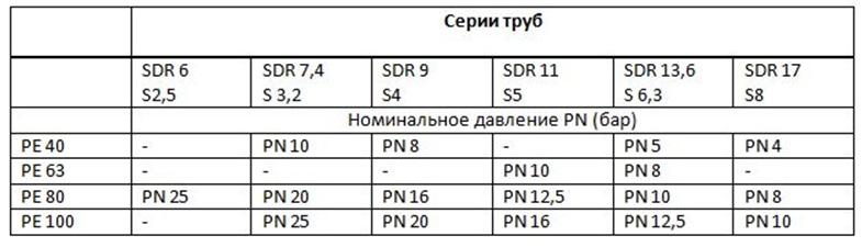 Таблица для поверки давления труб