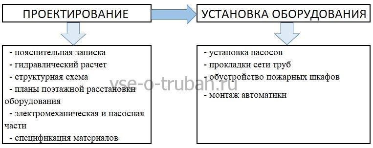 Этапы сооружения