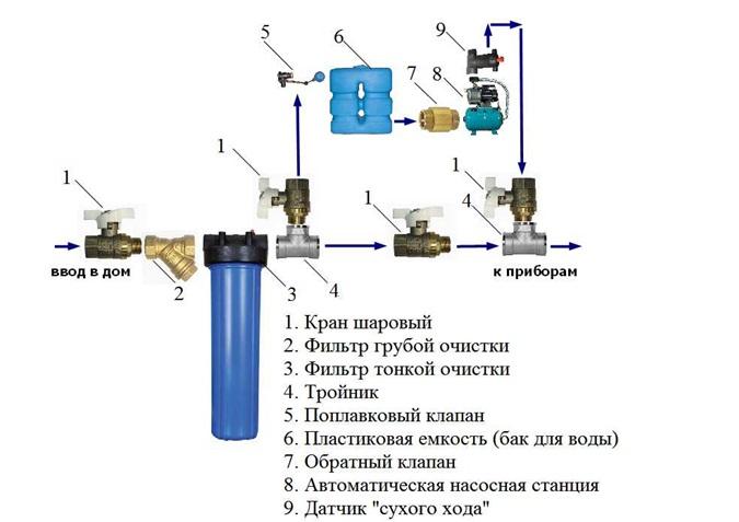 Схематическое изображение водопровода с накопительным баком