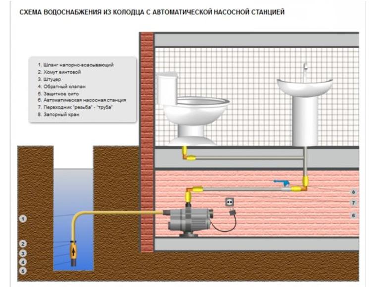 Водопровод с использованием насосной станции