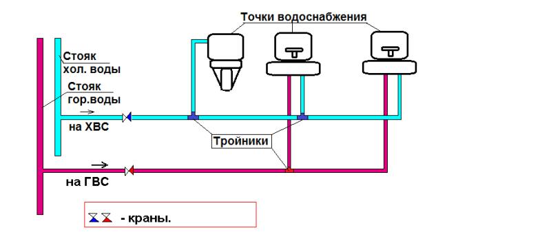 Пример типовой разводки водоснабжения в квартире