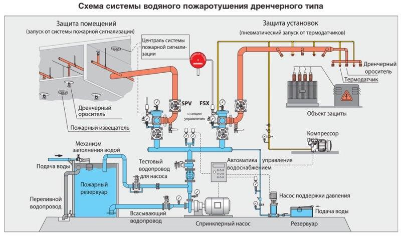 Основные элементы противопожарного трубопровода