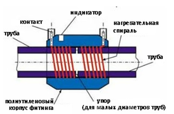 Составляющие элементы электросварной муфты