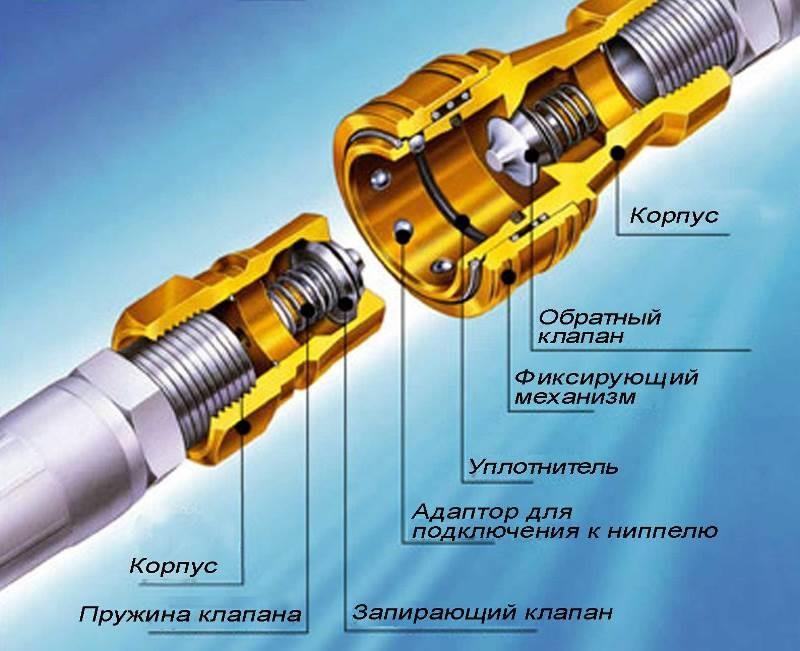 Составляющие элементы конструкции быстросъемного соединения