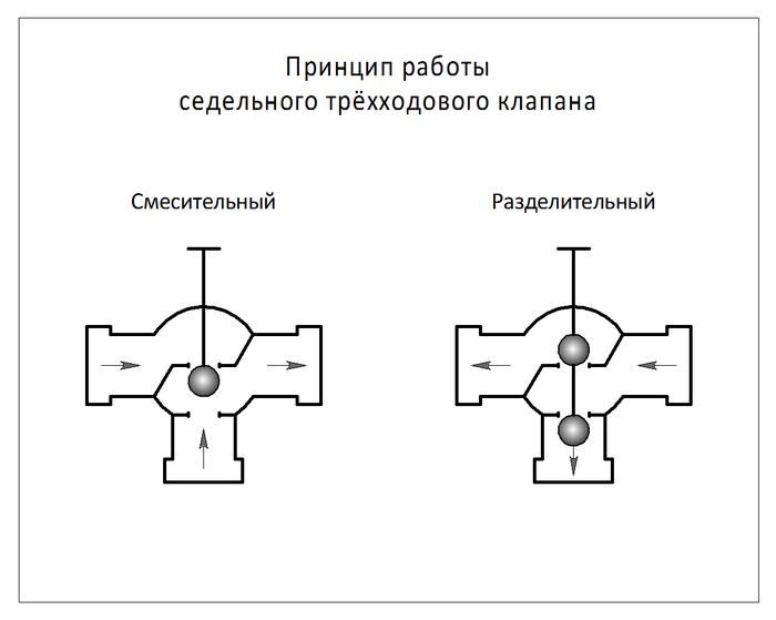 Клапан со штоком, движущимся по вертикали