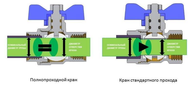 Разница между полнопроходным и стандартным краном