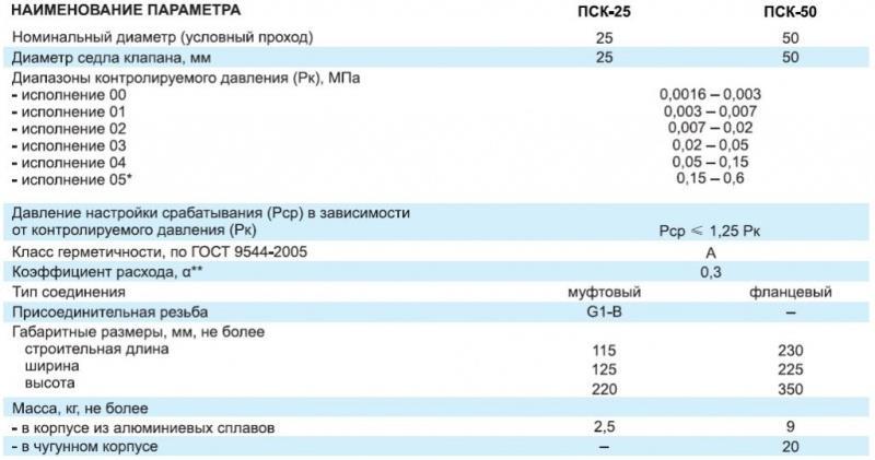 Технические характеристики ПСК 25 и ПСК 50