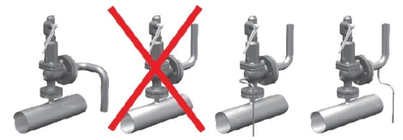 Правильное расположение клапана на трубопроводе
