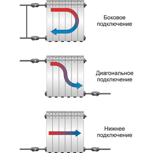 Методы подключения радиаторов