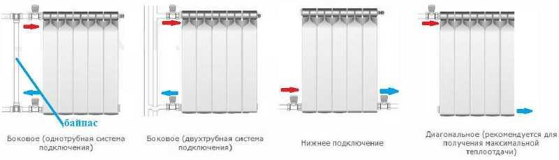 Биметаллические радиаторы с разными способами подключения