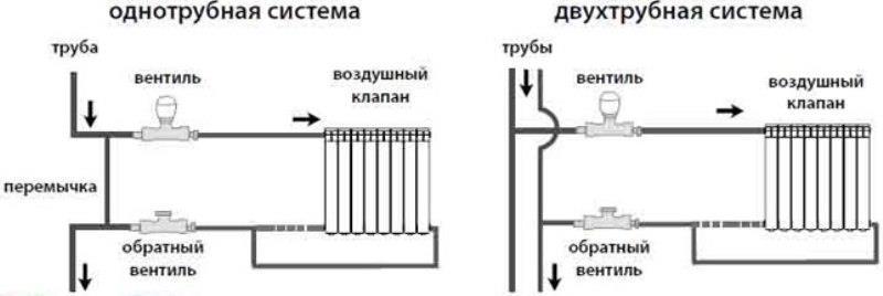Схема обвязки батареи при выборе диагонального способа подключения