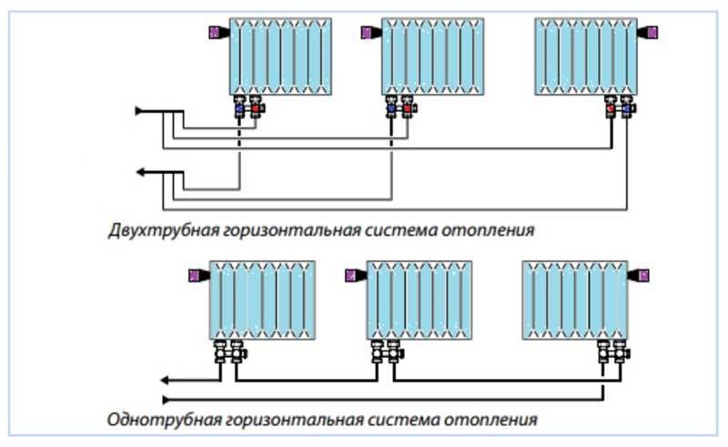 Схема обвязки радиатора с нижним способом подключения