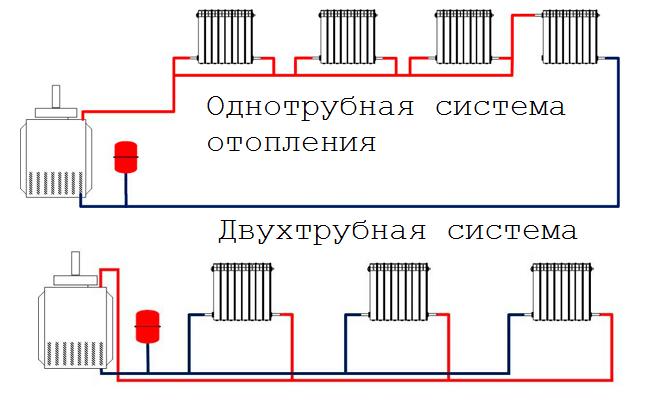 Разновидности отопительных систем